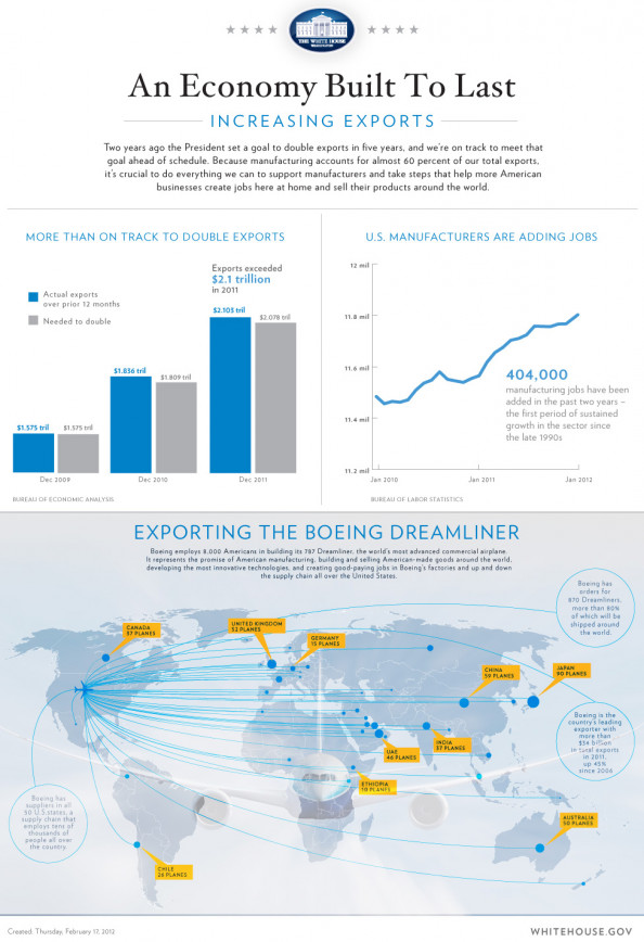 Increasing US Exports Infographic
