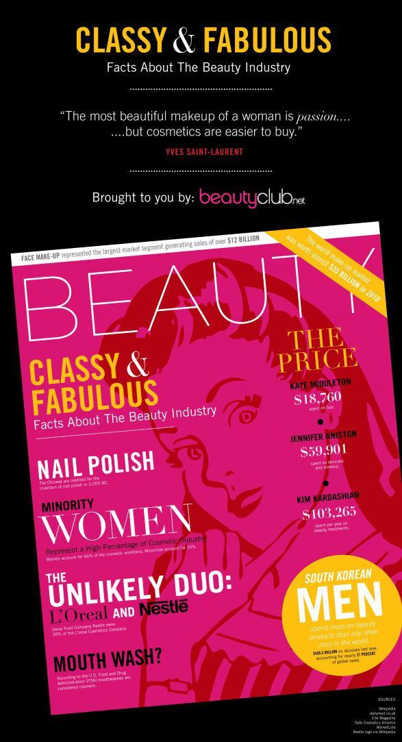 Incredible Facts About The Beauty Industry