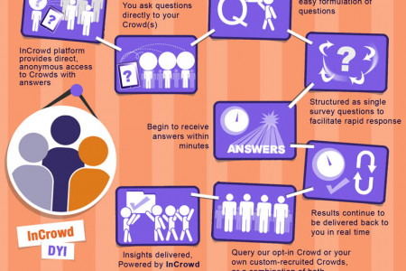 InCrowd: Direct and Immediate Access to Crowds with Answers to Your Questions Infographic