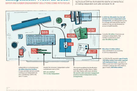 Independent Work in 2015 Infographic