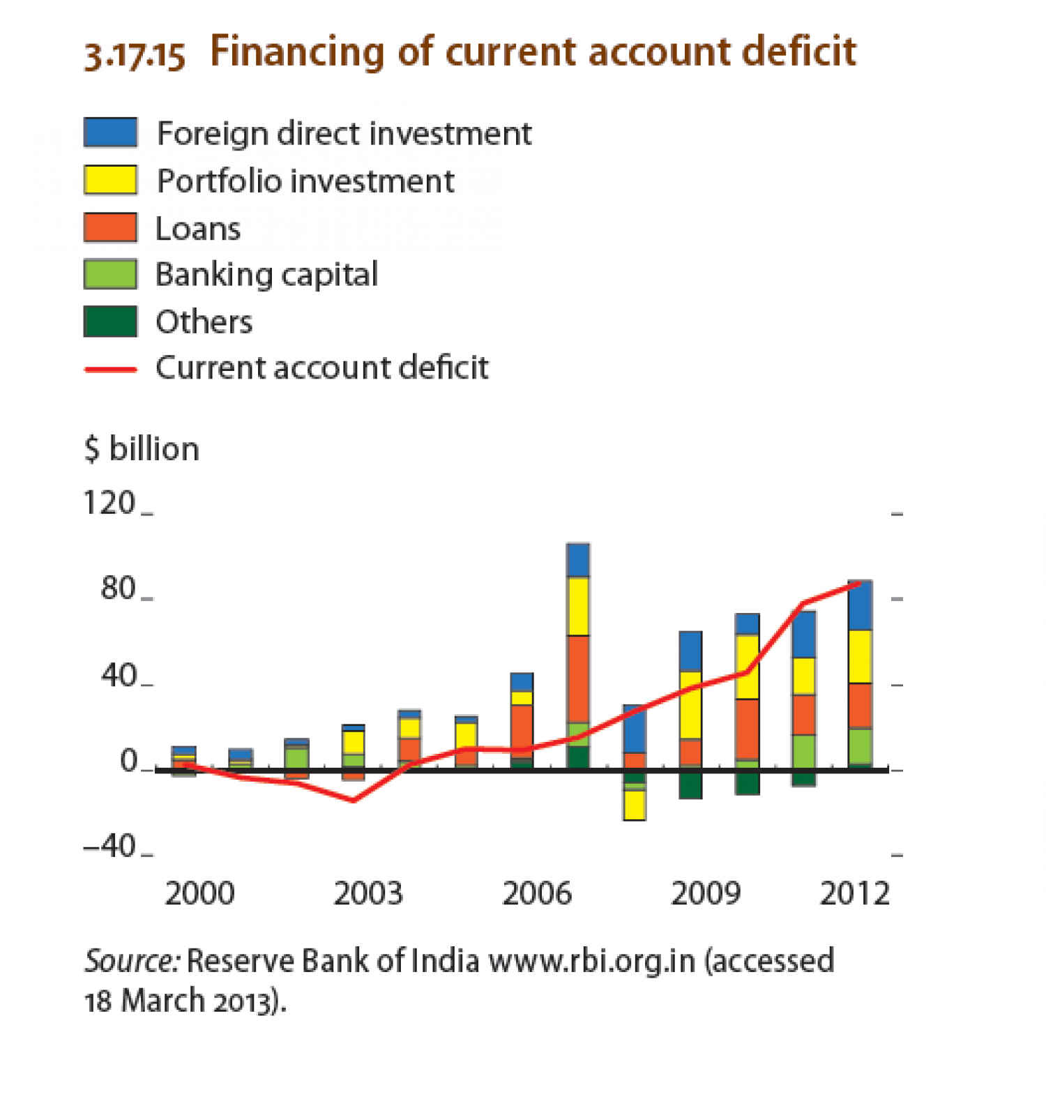 India - Financing of current account deficit Infographic