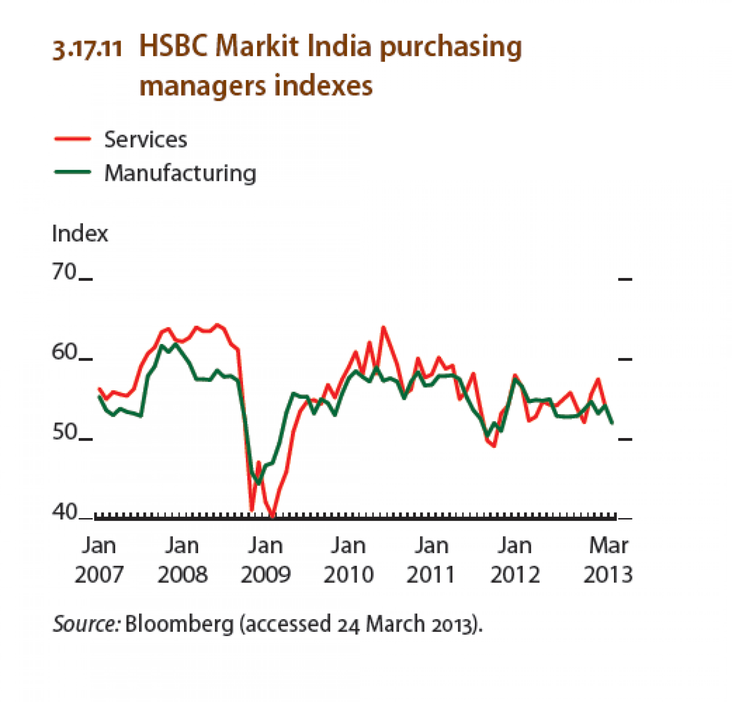 India - HSBC Markit India purchasing managers indexes Infographic
