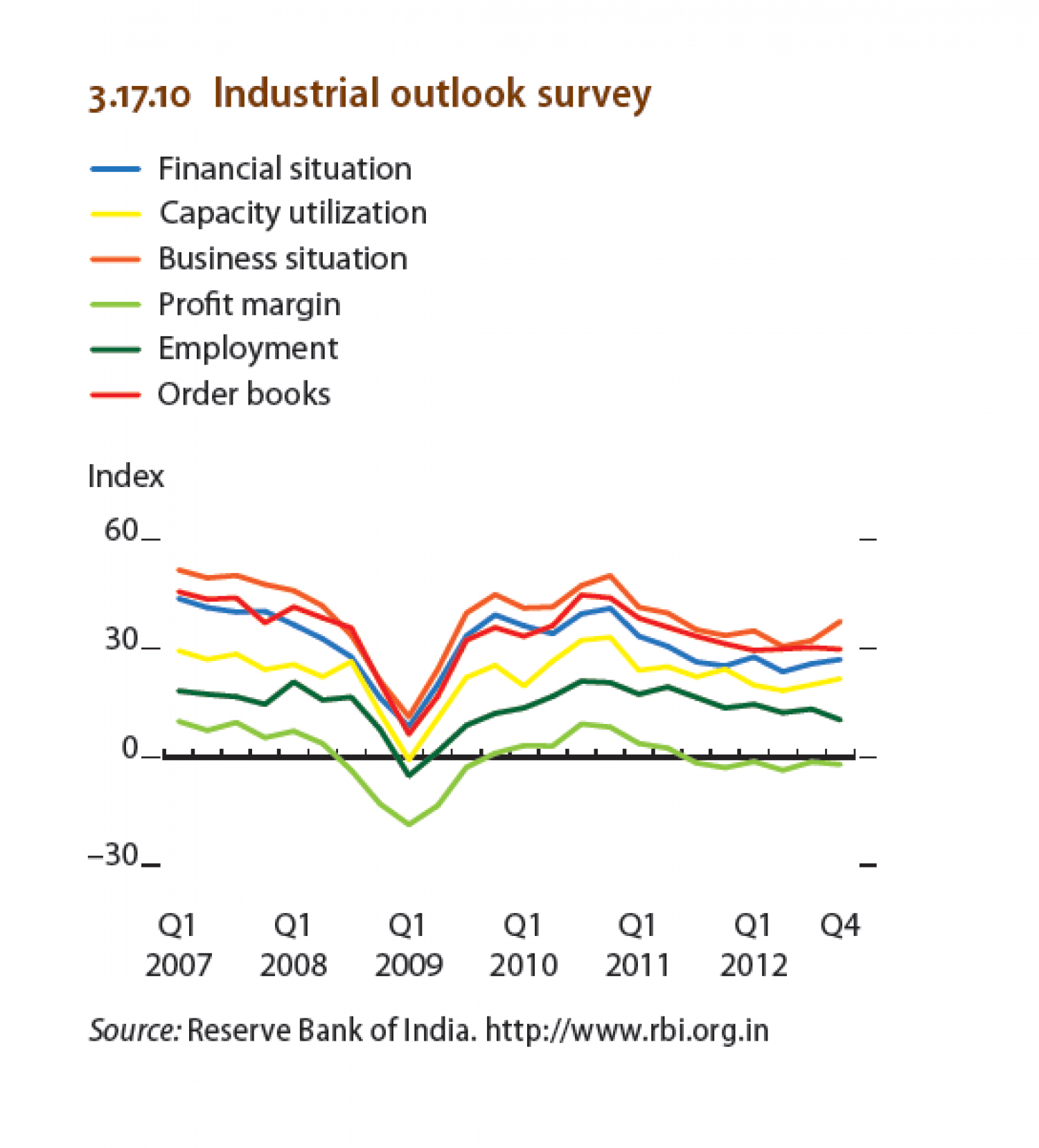 India - Industrial outlook survey Infographic