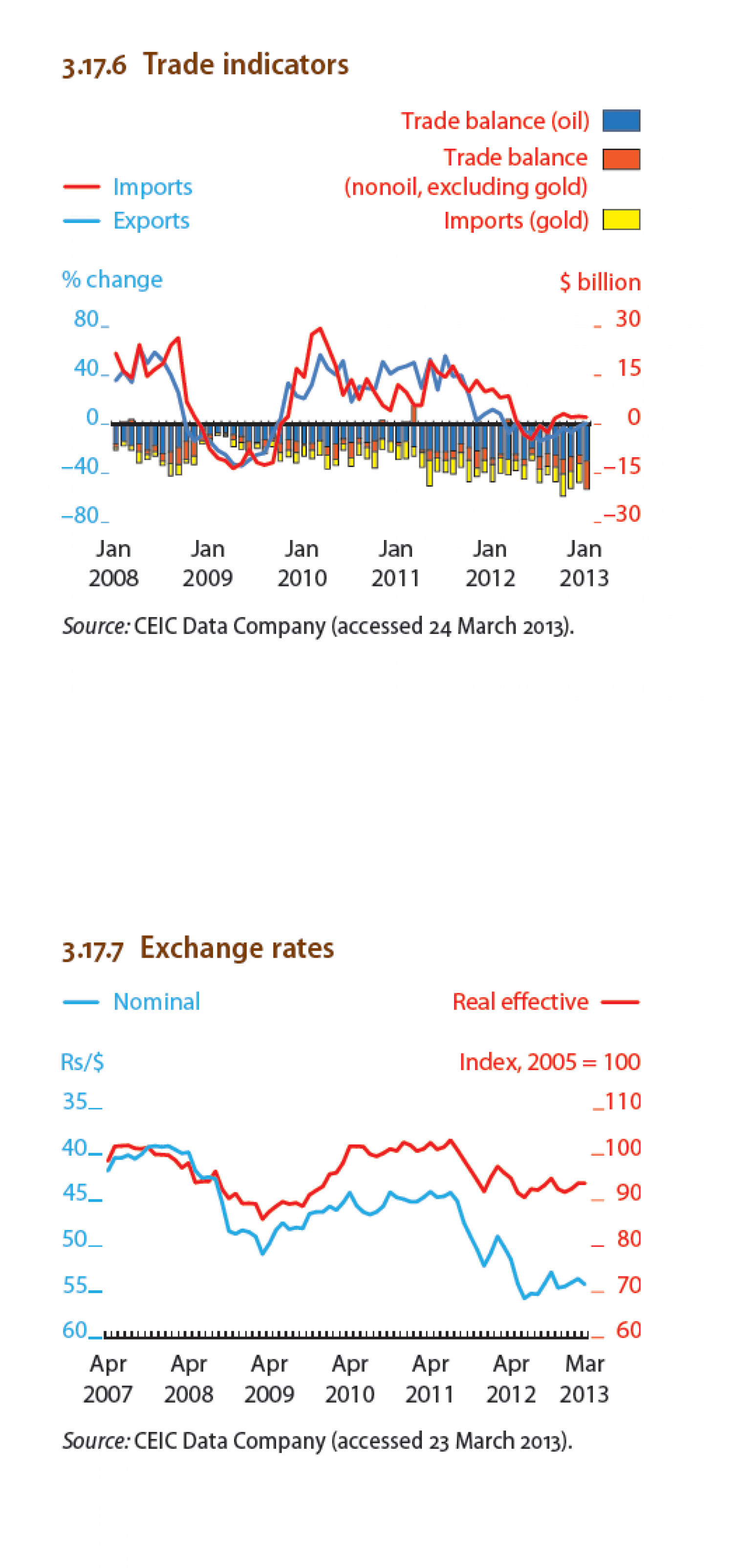 India - Trade indicators , Exchange rates Infographic