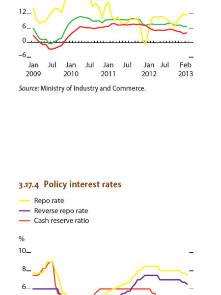 India - Whosale price index, Policy interest rates Infographic