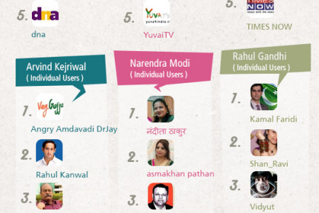 India Elections  2014 Weekly Trends (week 09) Infographic