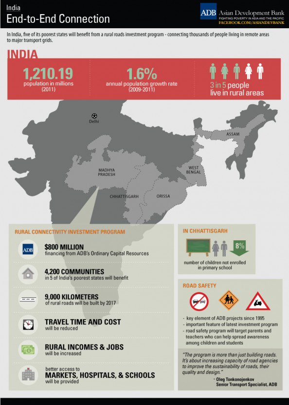 India: End-to-End Connection Infographic