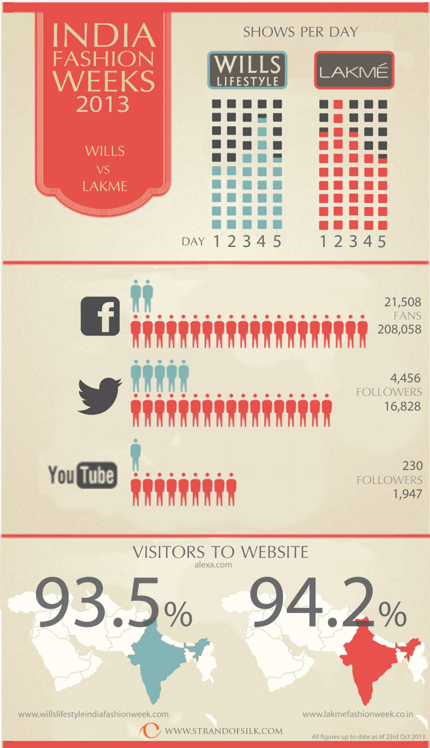 India Fashion Weeks 2013 Infographic