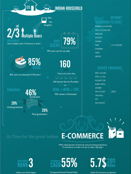 India, Internet & E-Commerce Infographic