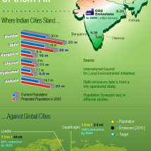 Indian cities: Heaviest and not the greenest Infographic