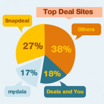 Indian Daily Deal Industry Status 2011-DiscountPandit Infographic