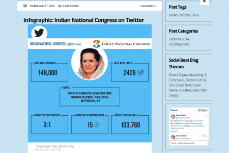 Indian National Congress on Twitter Infographic