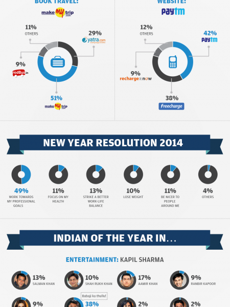 Indian Of the Year 2013: Entertainment, Politics & Sports Infographic