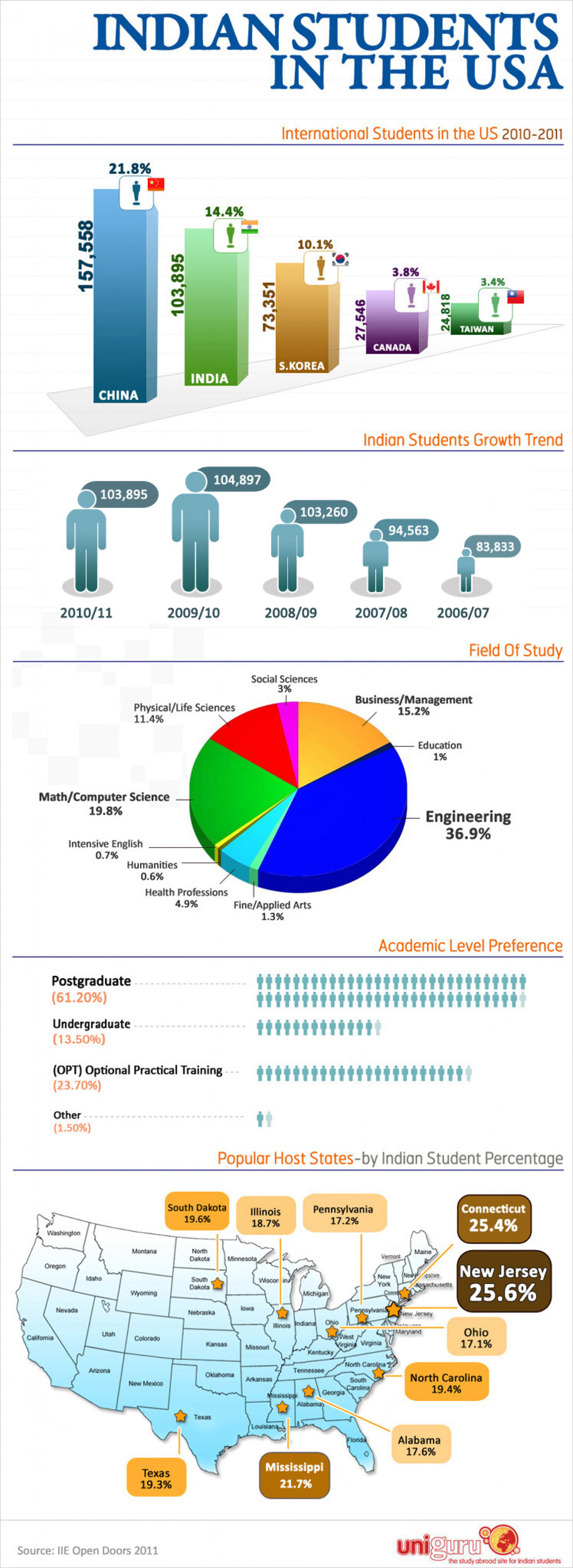 Indian Students in the US Infographic