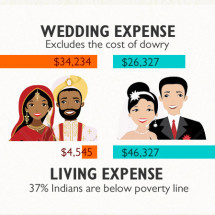 Indian Weddings, a social comparison with America Infographic