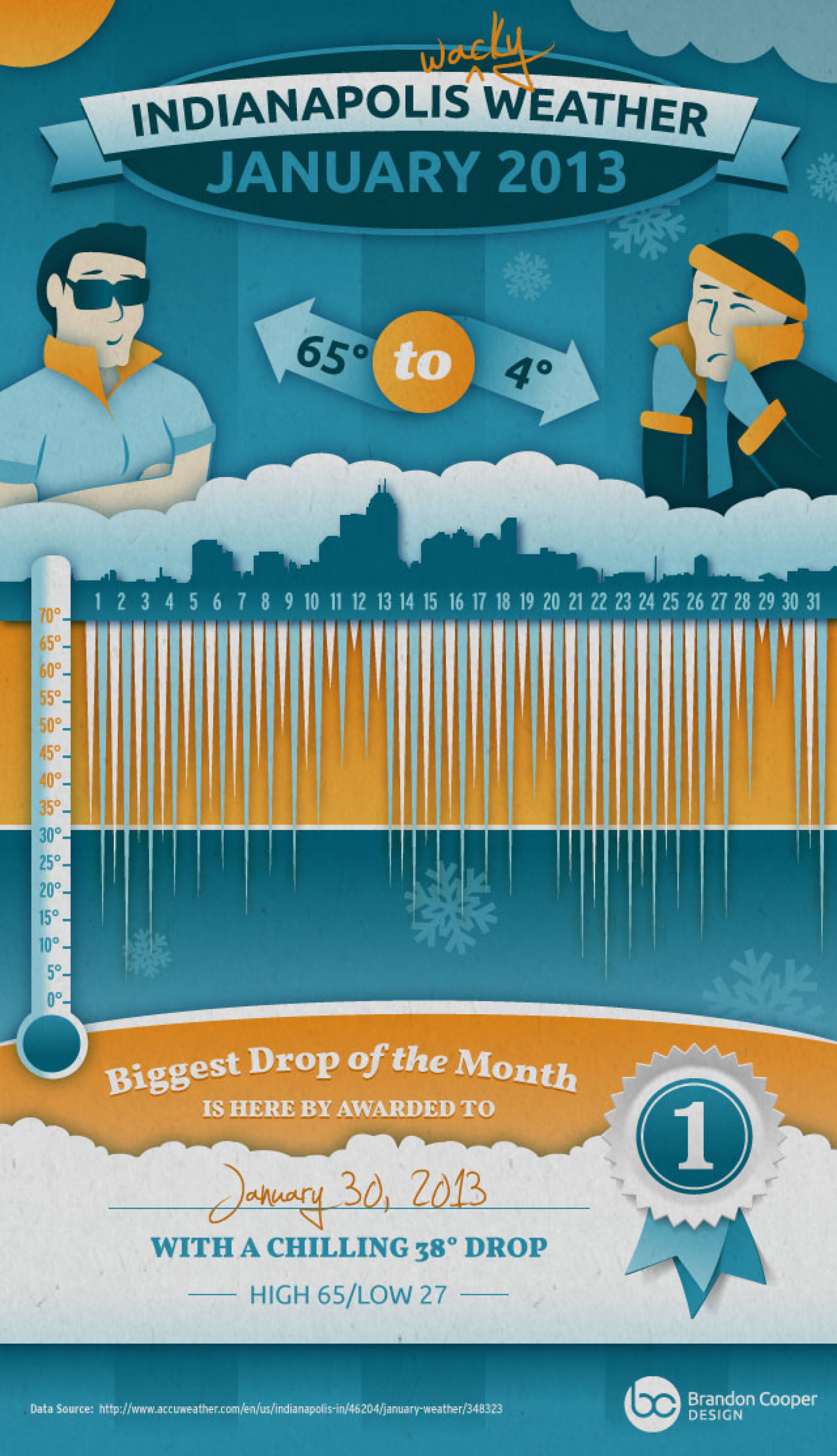 Indianapolis Wacky Weather Jan 2013 Infographic