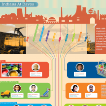 Indians At Davos 2012  Infographic