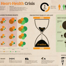 India's Heart Health Crisis Infographic