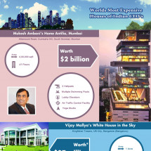 India's Most Expensive Properties Overview : MyMoneyMantra Infographic