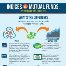 Indices vs. Mutual Funds: Performance Put to Test Infographic