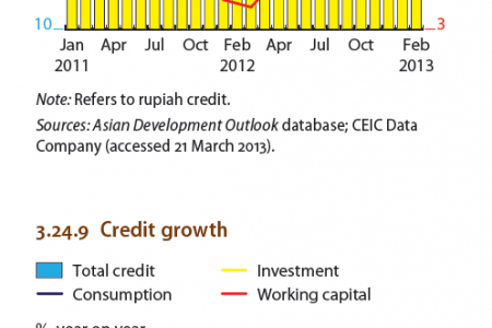 Indonesia :  Interest and inflation rates, Credit growth Infographic