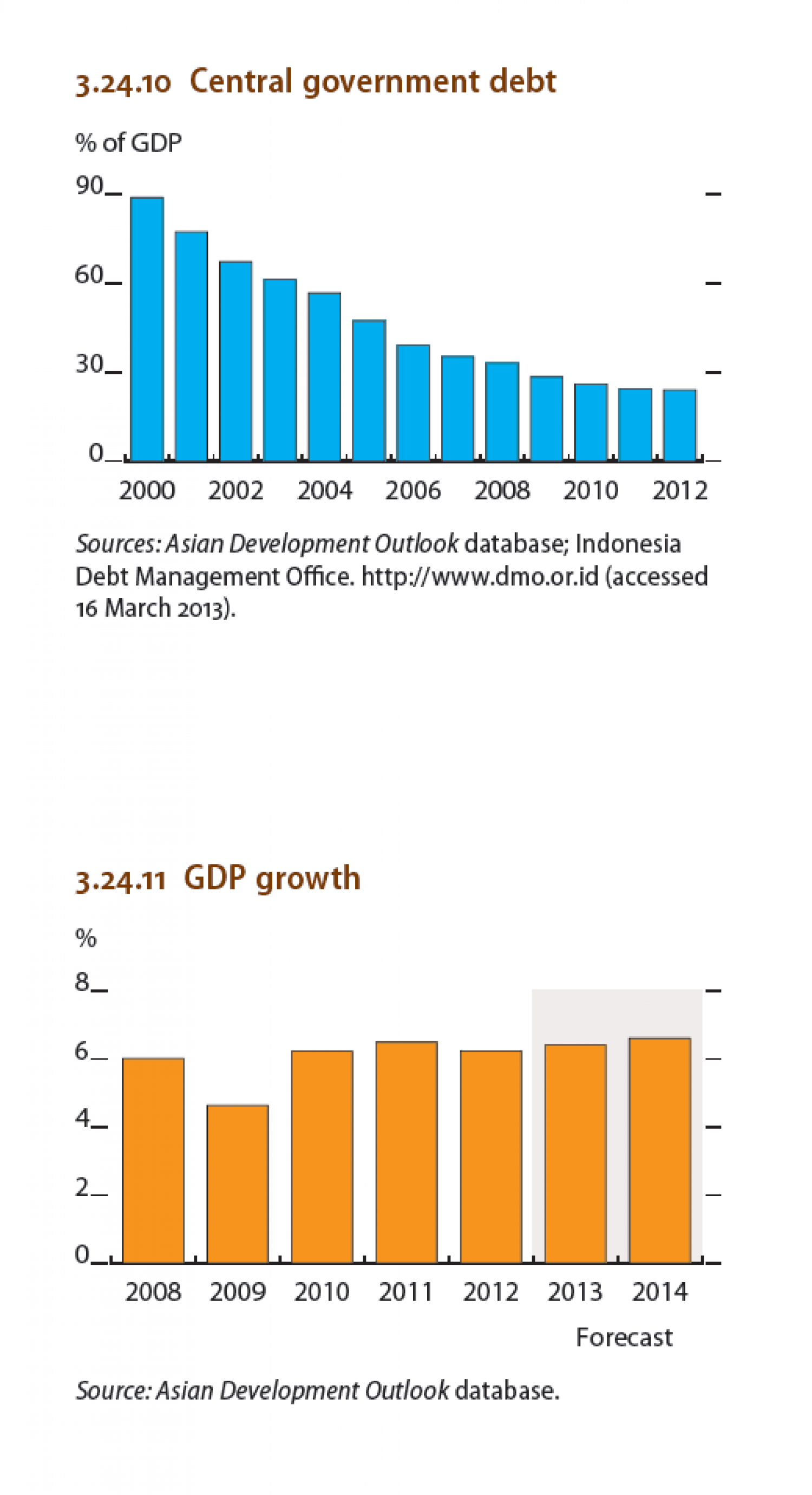 Indonesia : Central Government Debt, GDP Growth Infographic