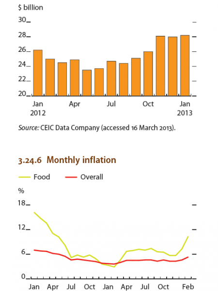 Indonesia : Foreign ownership of tradable securities, Monthly Inflation Infographic