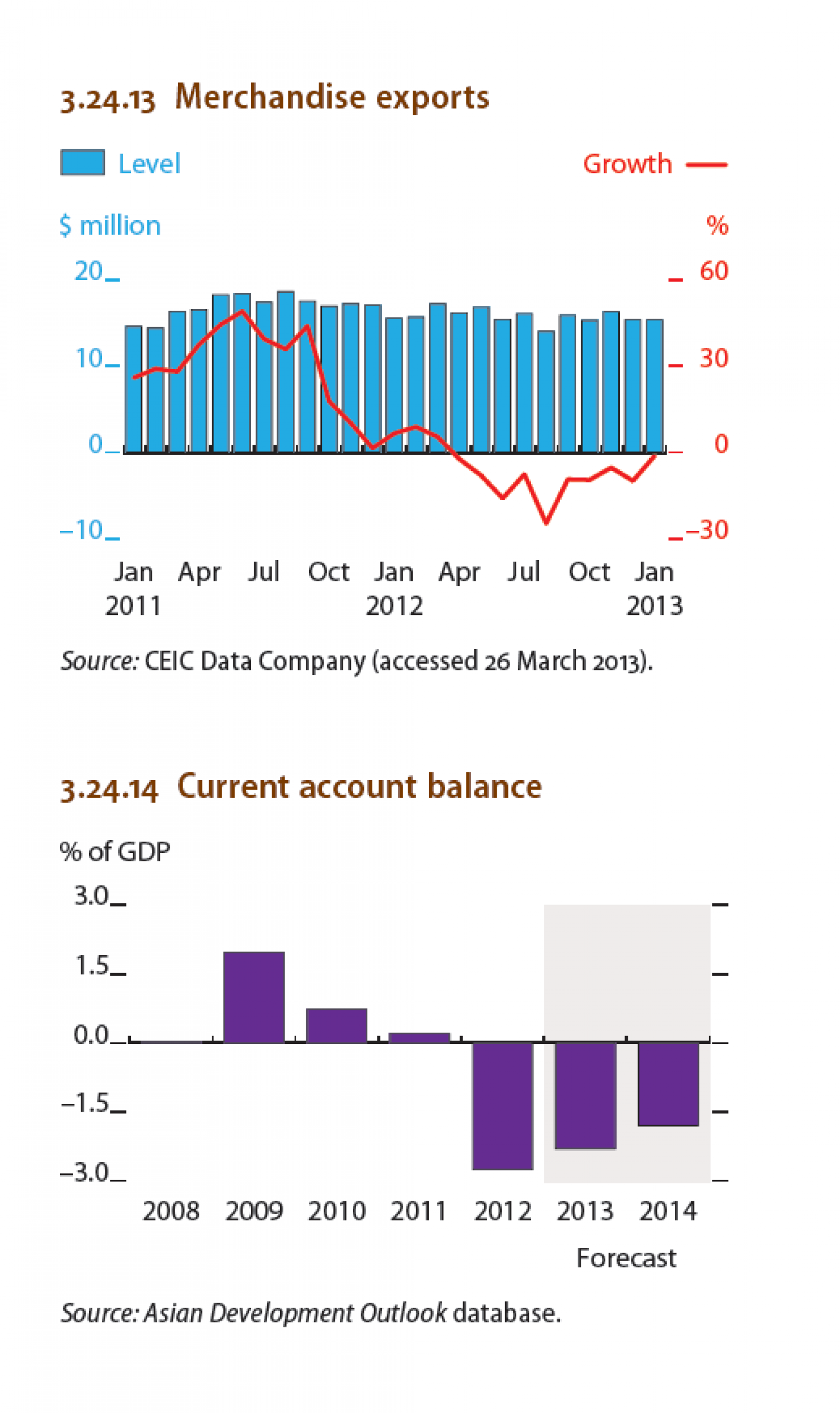Indonesia : Merchandise exports, current account balance Infographic