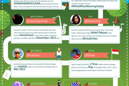 Indonesia Celebrity Account on Mindtalk  Infographic