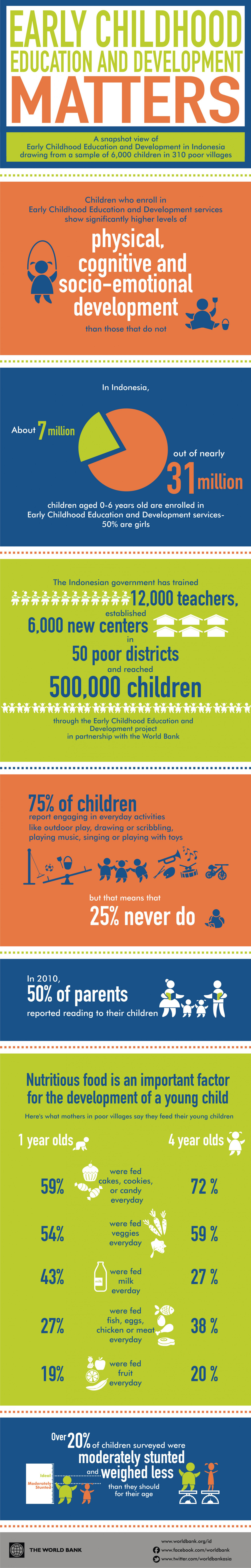 Indonesia: Early Childhood Education and Development Matters Infographic