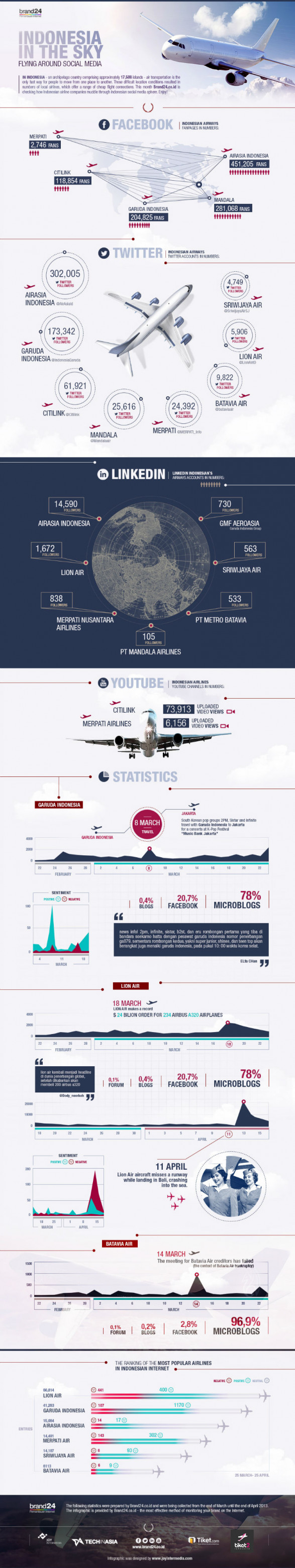 Indonesia Airlines Sky High On Social Media [INFOGRAPHIC]