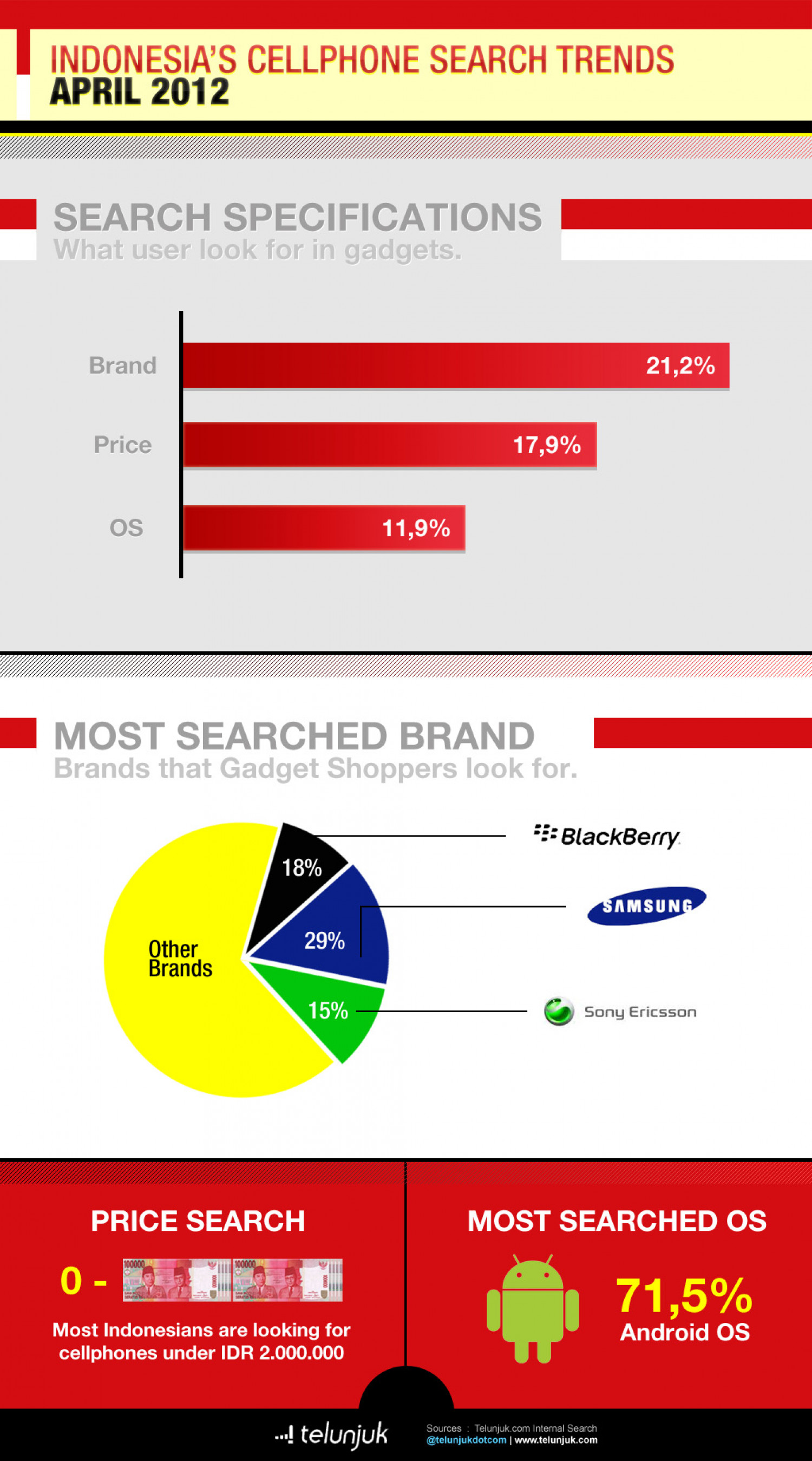 Indonesia's cellphone search trends Infographic