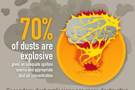 Industrial Dust Control Prevents Explosions & Serious Hazards Infographic