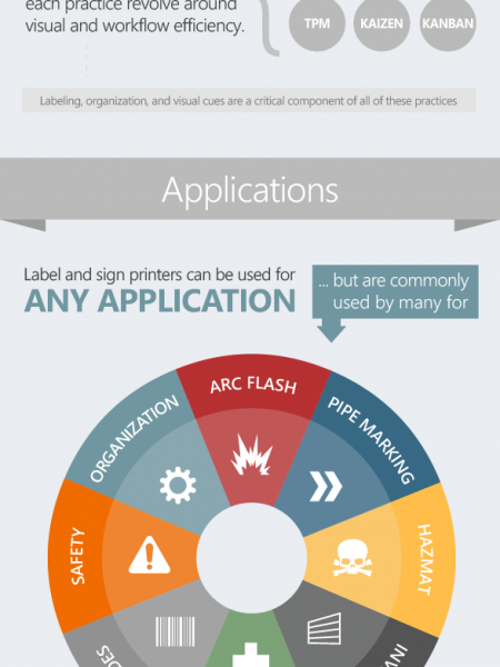 Industrial Label Printers Infographic