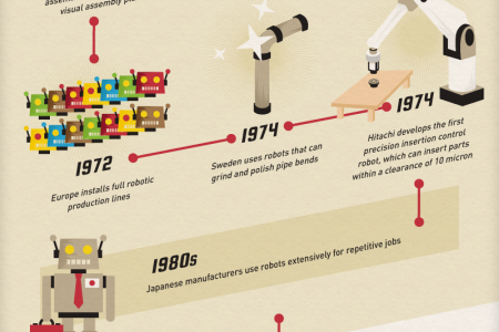 Industrial Re-revolution Infographic