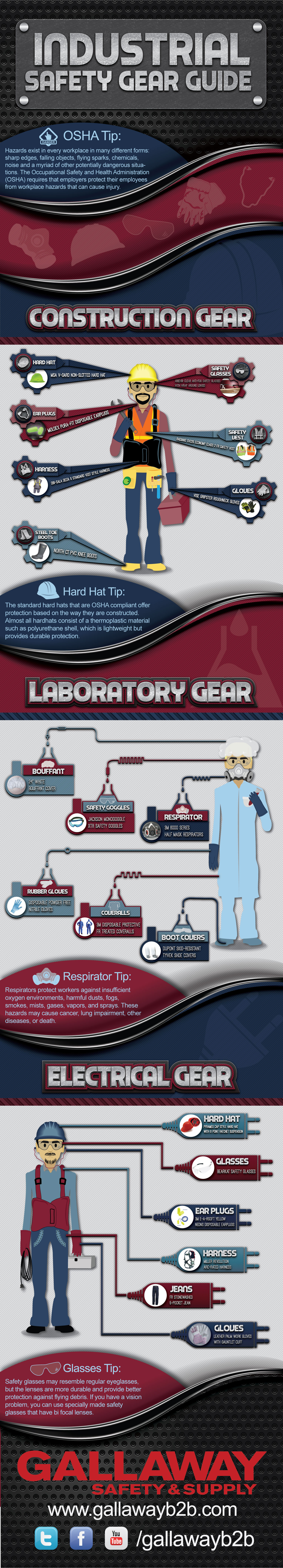Industrial Safety Gear Guide Infographic