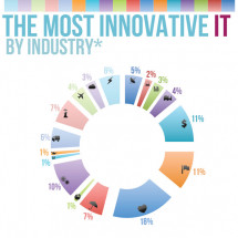 Industries With The Most Innovative IT Infographic