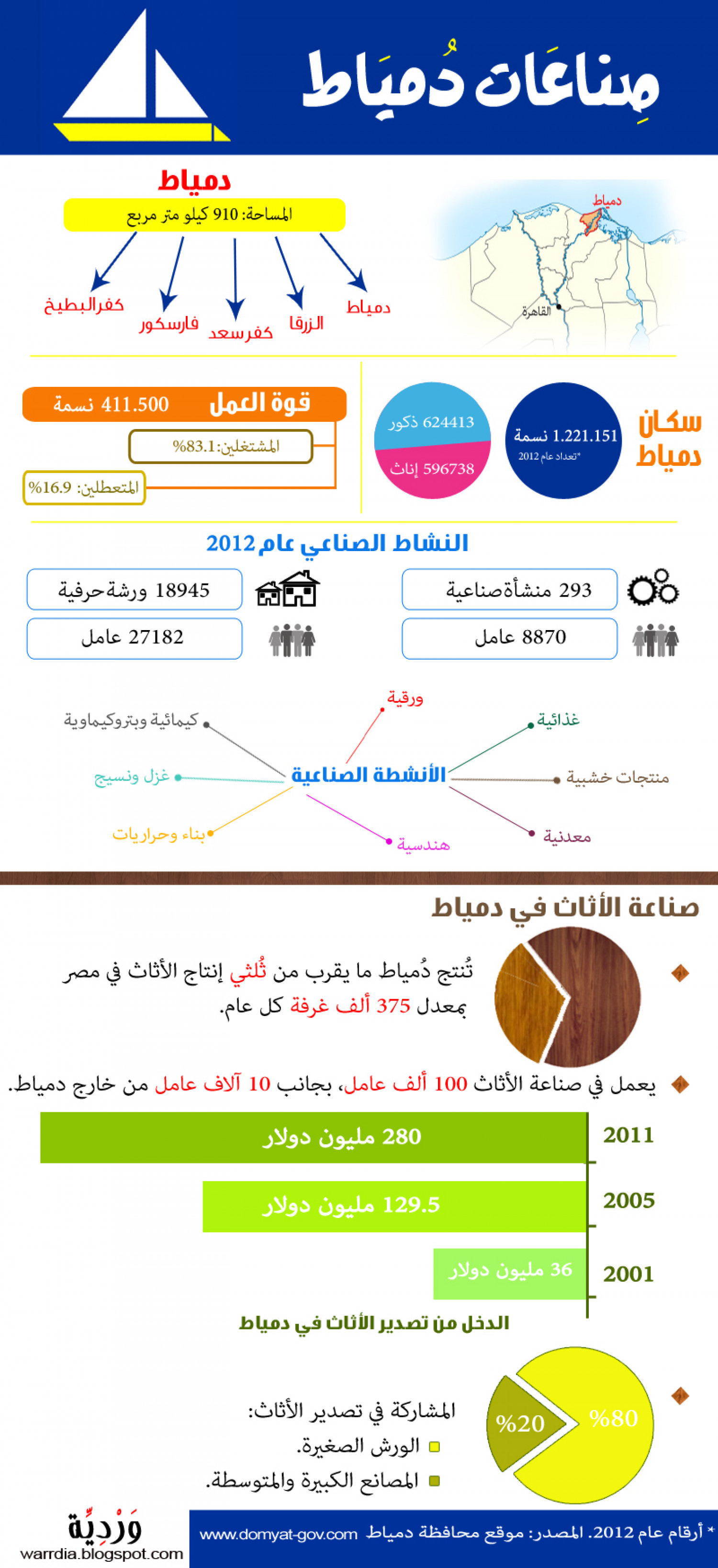 Industry in Damietta, Egypt  Infographic