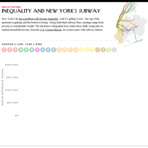 Inequality and New York's Subway Infographic
