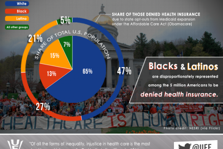 Inequality in Healthcare Coverage Gap Infographic