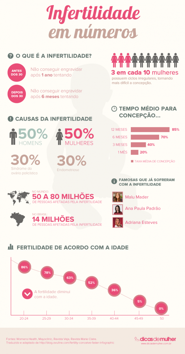 Infertilidade em numeros (Infertility in numbers) Infographic