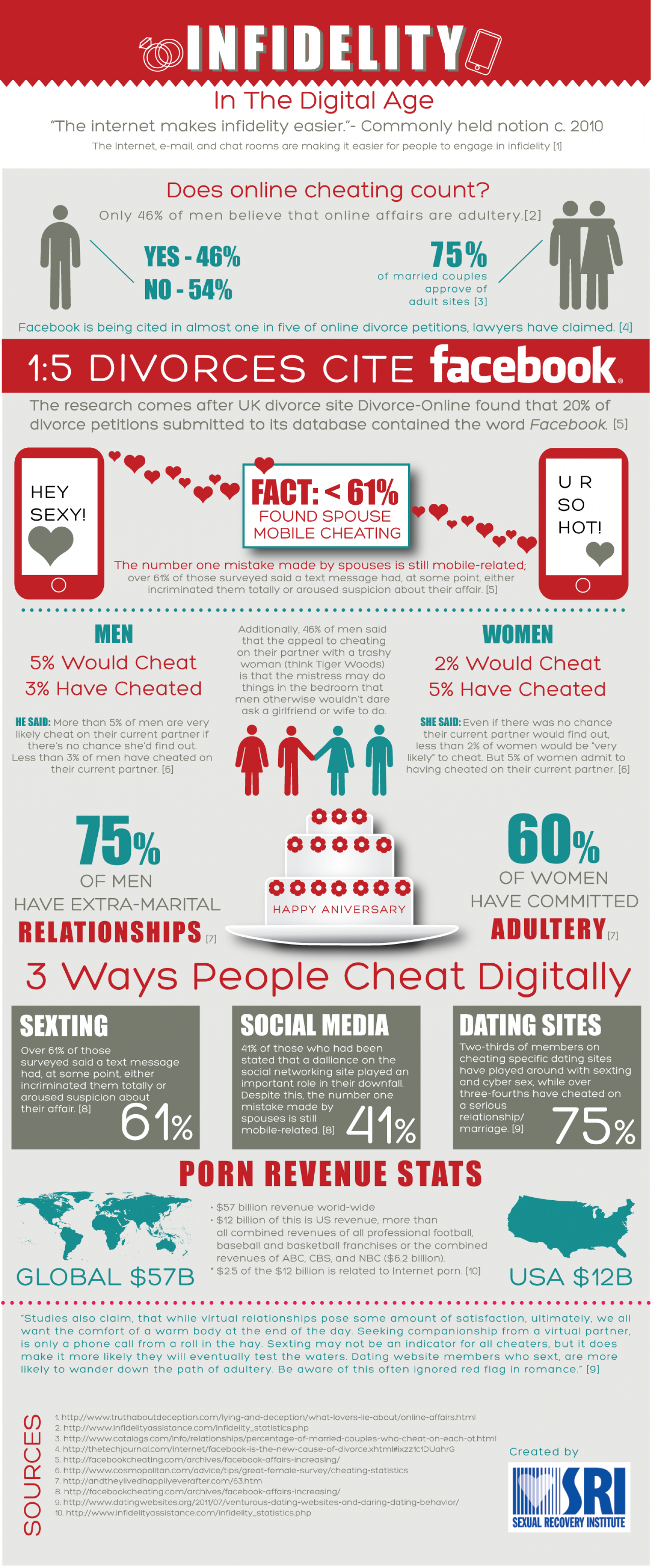 Infidelity in the Digital Age Infographic