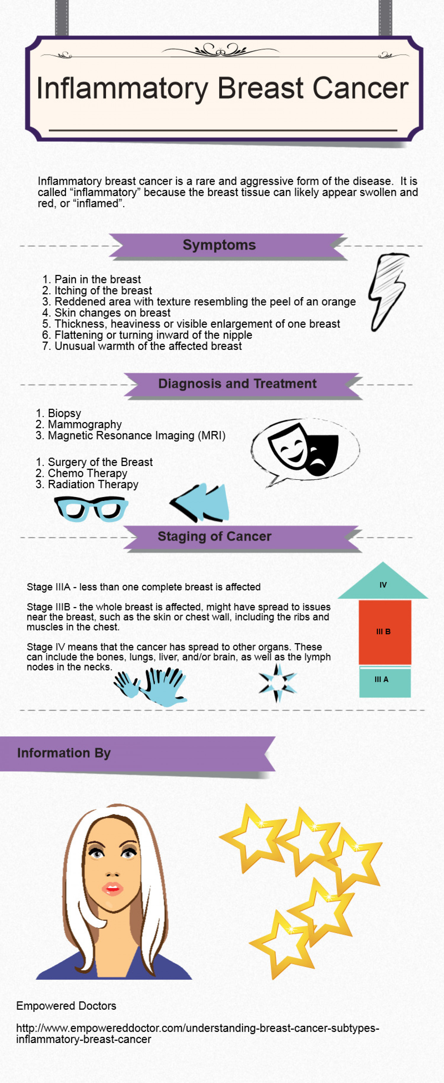 Inflammatory Breast Cancer Infographic