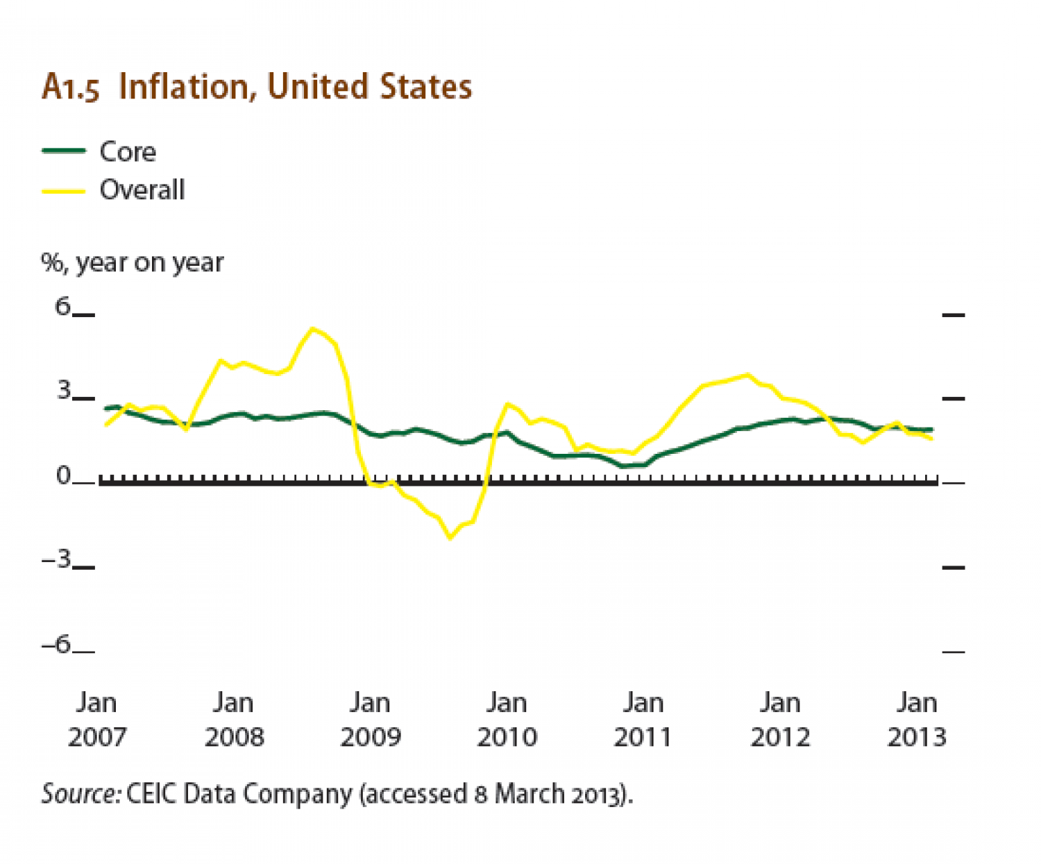Inflation, United States Infographic