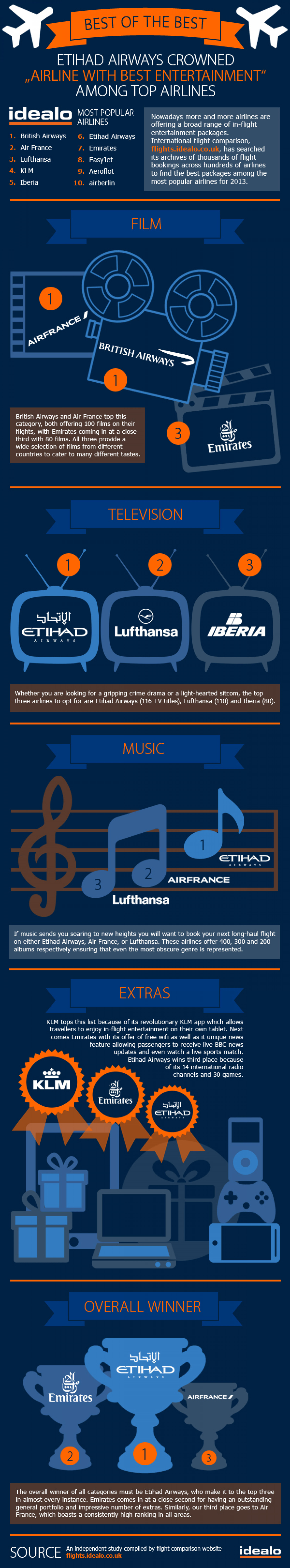 In-flight entertainment: the best of the best Infographic