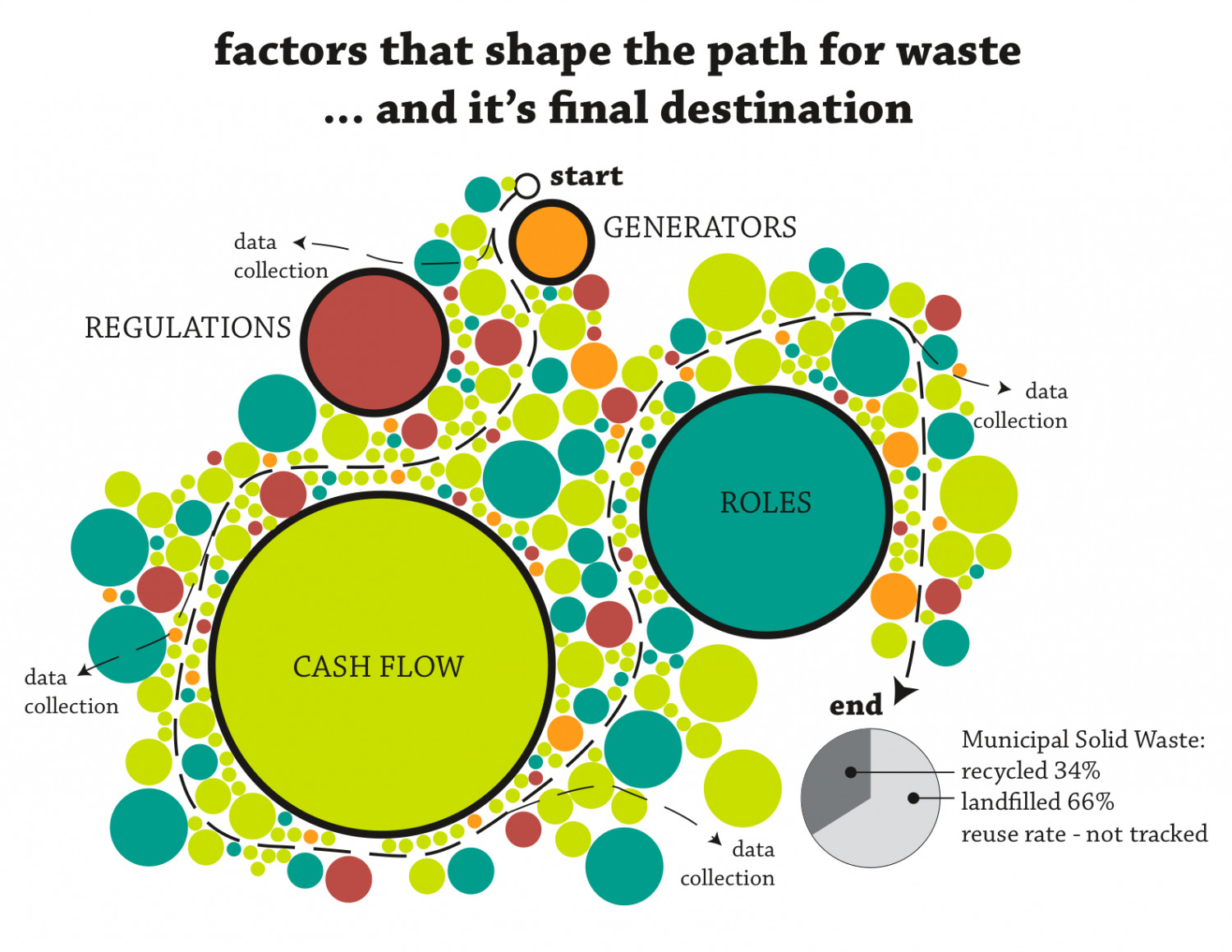 Influential Factors of the Solid Waste Industry Infographic