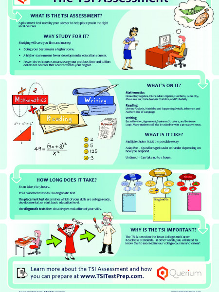 Explaining a Placement Test Infographic