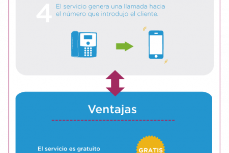 Infografía Click to call Infographic