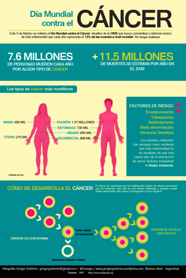 Infografa Da Mundial contra el Cncer Infographic