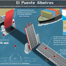 Infografa Puente Albatros Infographic
